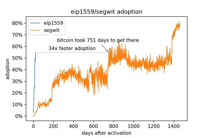 EIP-1559 adoption