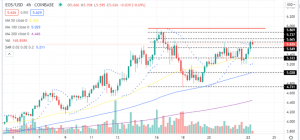 EOS price Four-Hour Chart