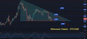 Where to Buy ETC/USD?