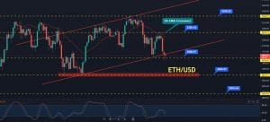 Where to Buy ETH/USD?