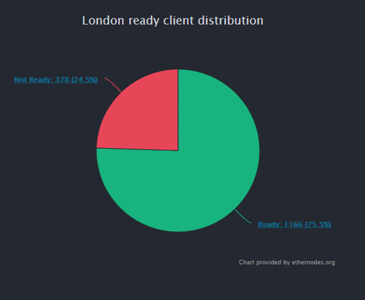 ETH London Client Distribution