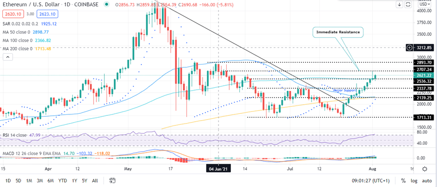 ETH-USD Daily Hour Chart
