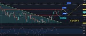 EUR/USD Price Forecast