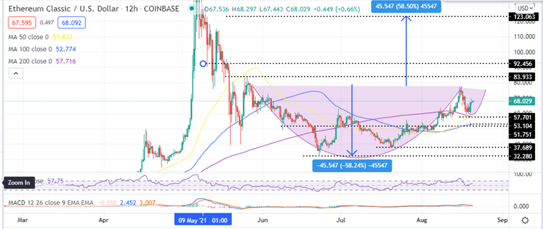 Ethereum Classic Price 12-Hour Chart
