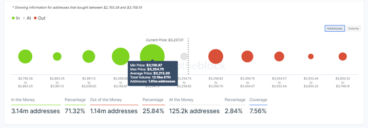 Ethereum Price IOMAP Chart
