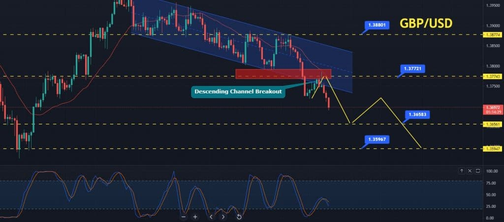 GBP/USD Slips Over 70 Pips, Can GfK Consumer Confidence Support?