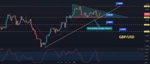 GBP/USD Price Forecast