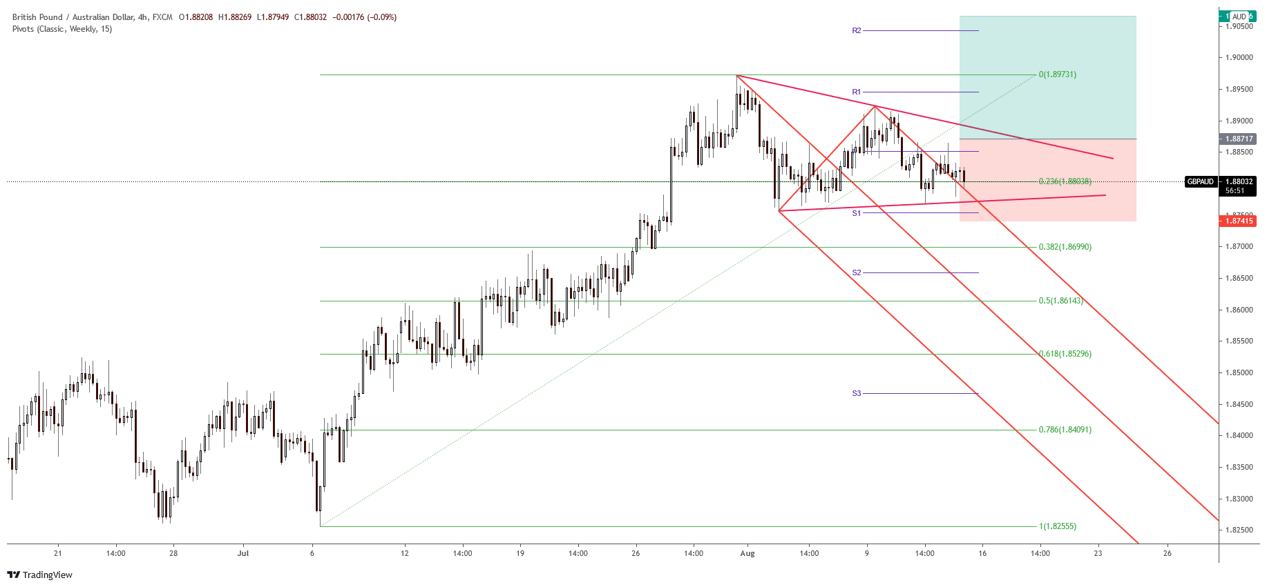 GBP/AUD free forex signals