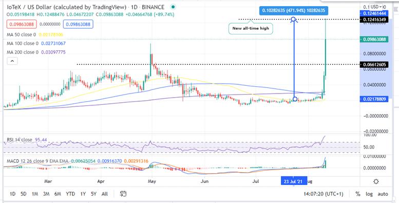 IoTeX Price Daily Chart