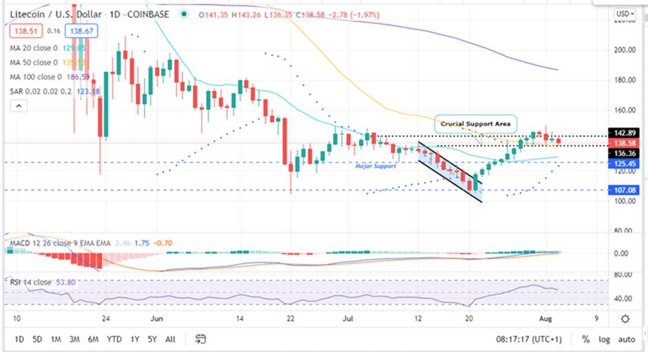 Litecoin Price Daily Chart