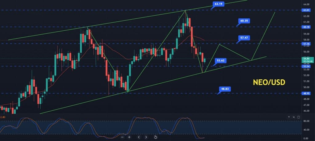 Where to Buy NEO/USD?