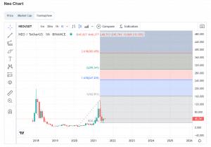 NEO long term chart