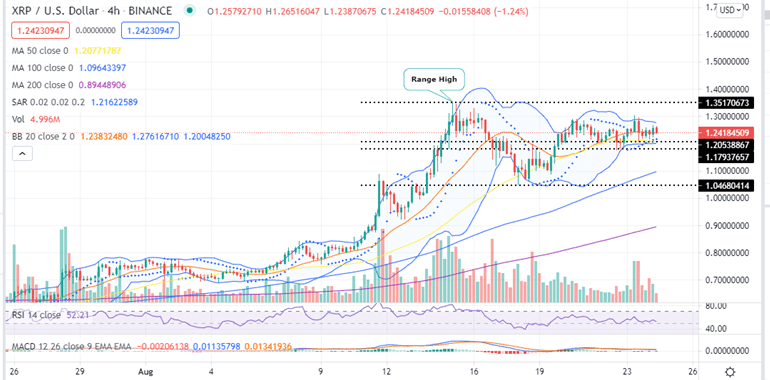 Ripple Price Four-Hour Chart