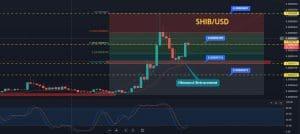 SHIBA Inu Price Prediction