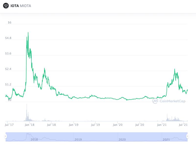 IOTA Price Prediction Long Term Outlook