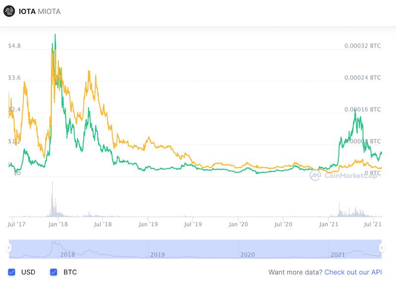 IOTA vs BTC all time chart