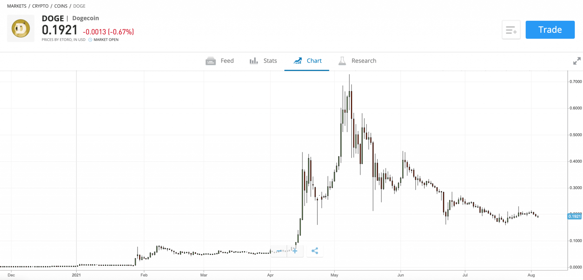 Dogecoin Price Prediction - Forecast for 2021, 2022, 2025 ...