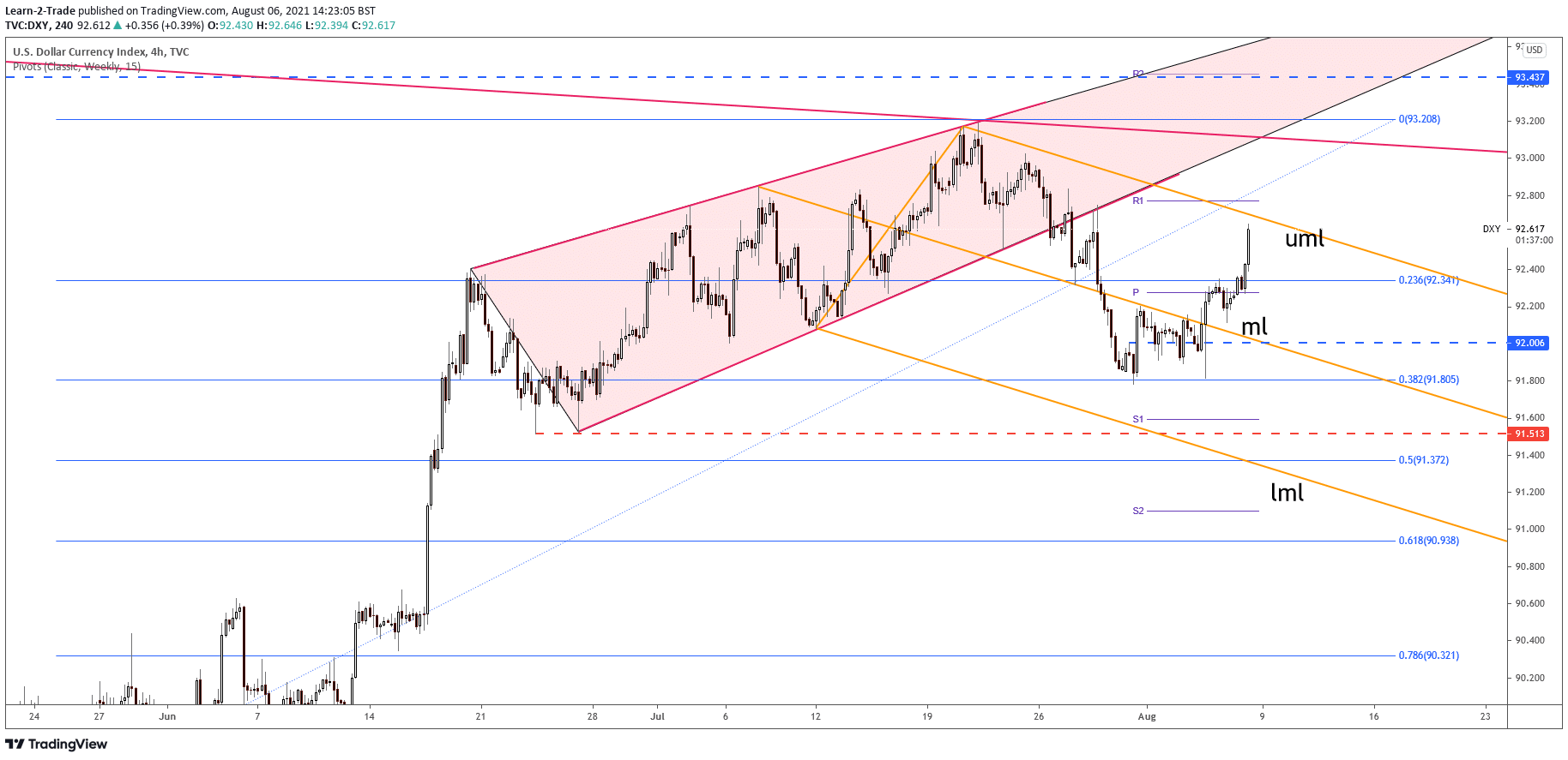 DXY 4-hour price chart