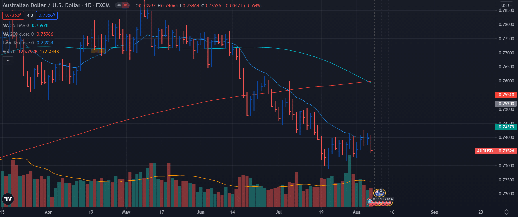 AUD/USD weekly forecast - daily chart
