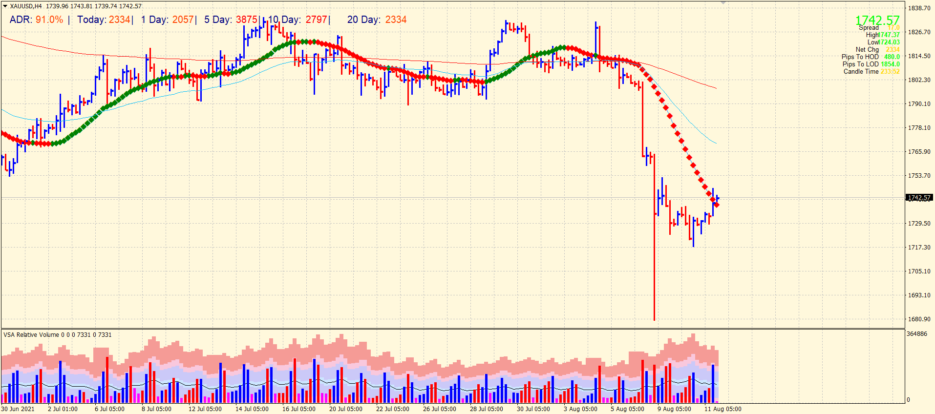 Gold 4-hour price chart
