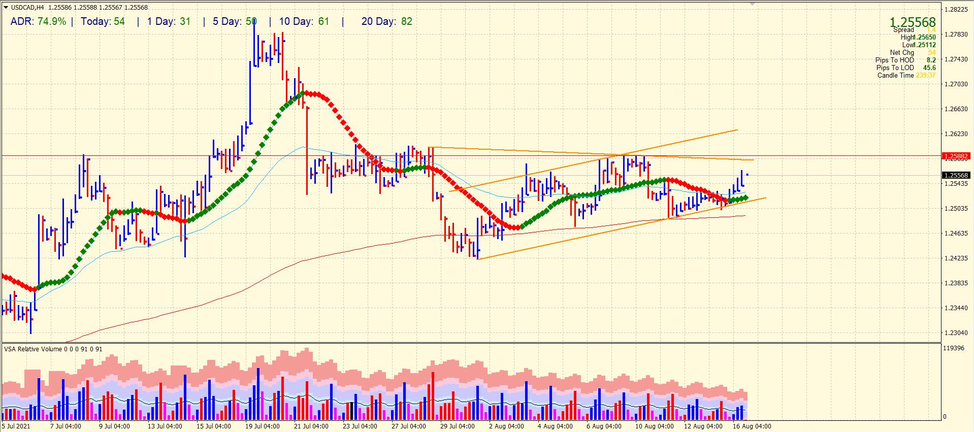 USD/CAD 4-hour price analysis