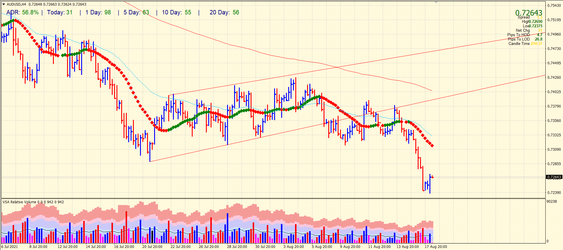 AUD/USD 4-hour chart forecast