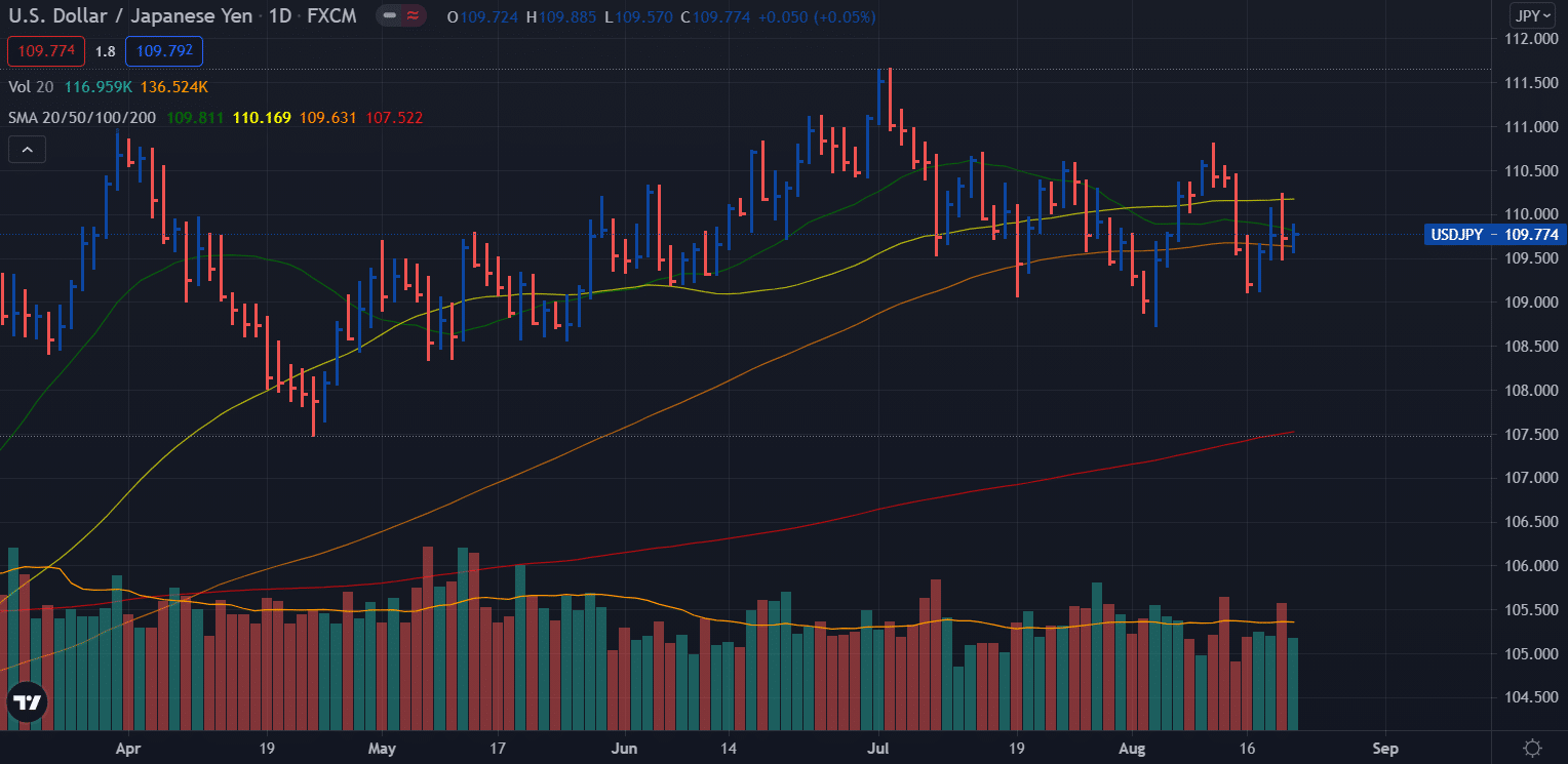 USD/JPY weekly forecast - daily chart
