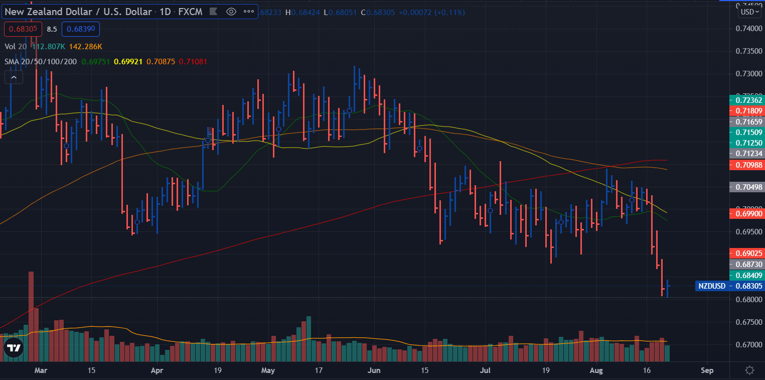 NZD/USD weekly forecast - daily chart
