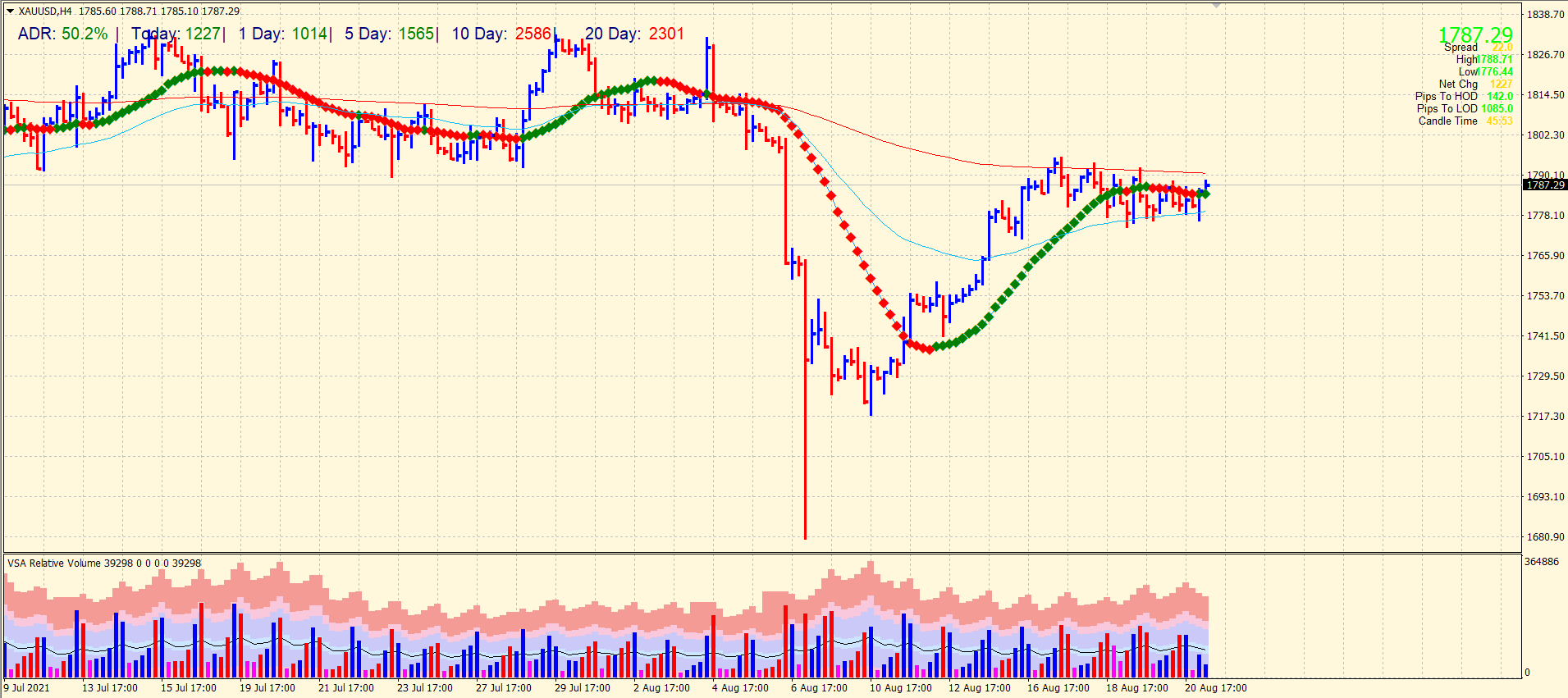 Gold price 4-hour chart outlook