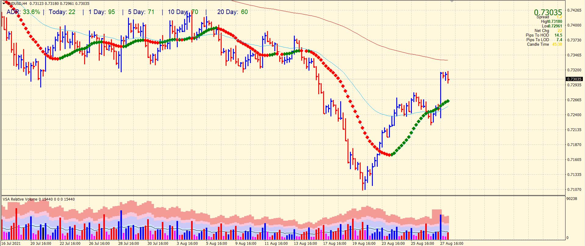 AUD/USD 4-hour price analysis