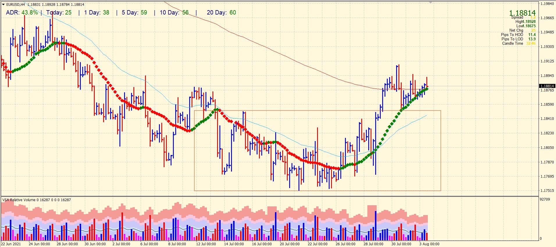 EUR/USD 4-hour chart analysis