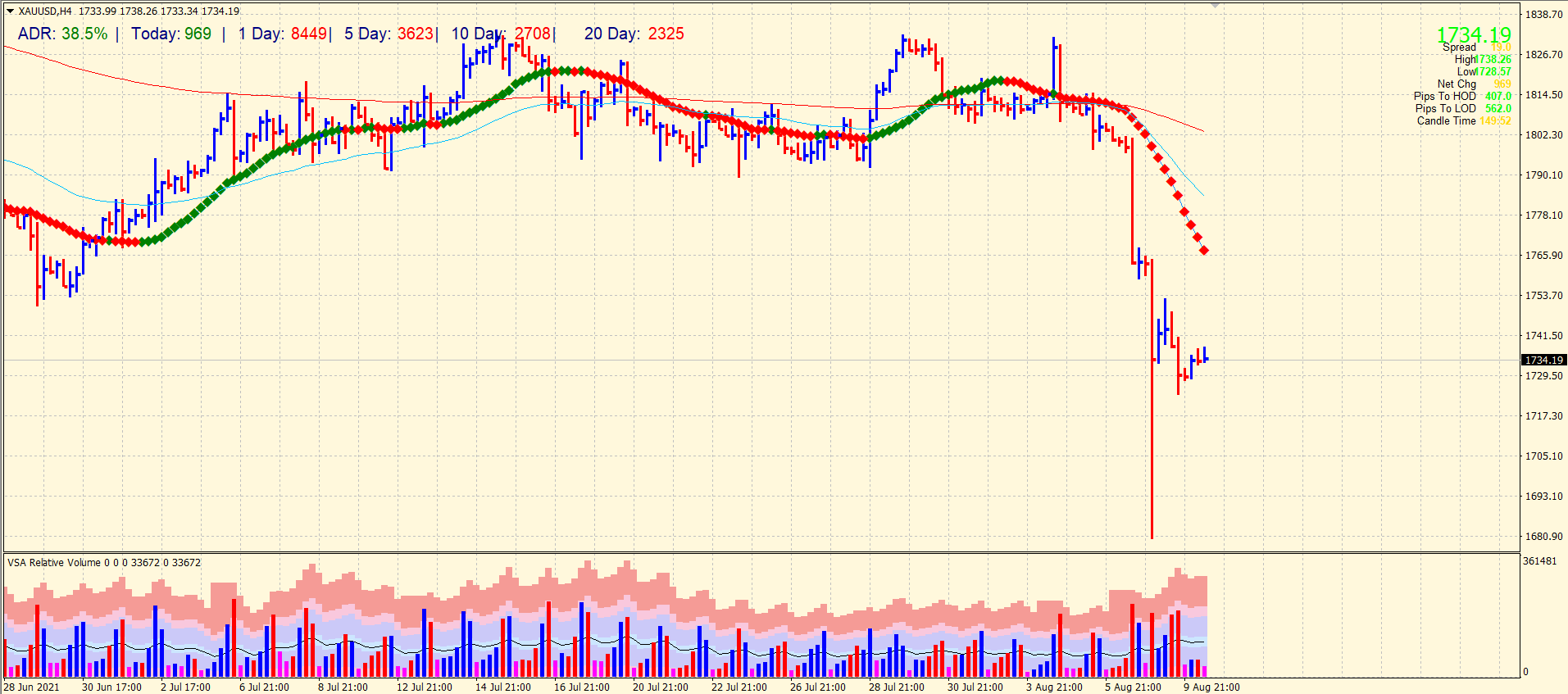 Gold price forecast 4-hour chart