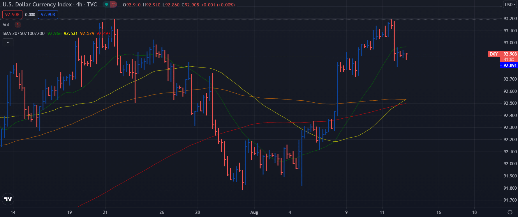 DXY Dollar Index 4-hour chart outlook