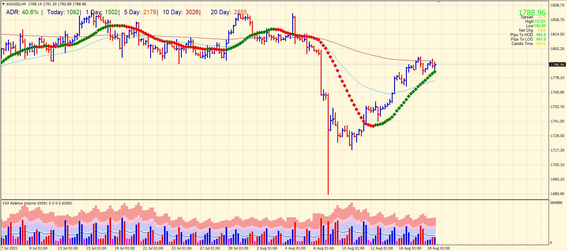 Gold price 4-hour chart analysis