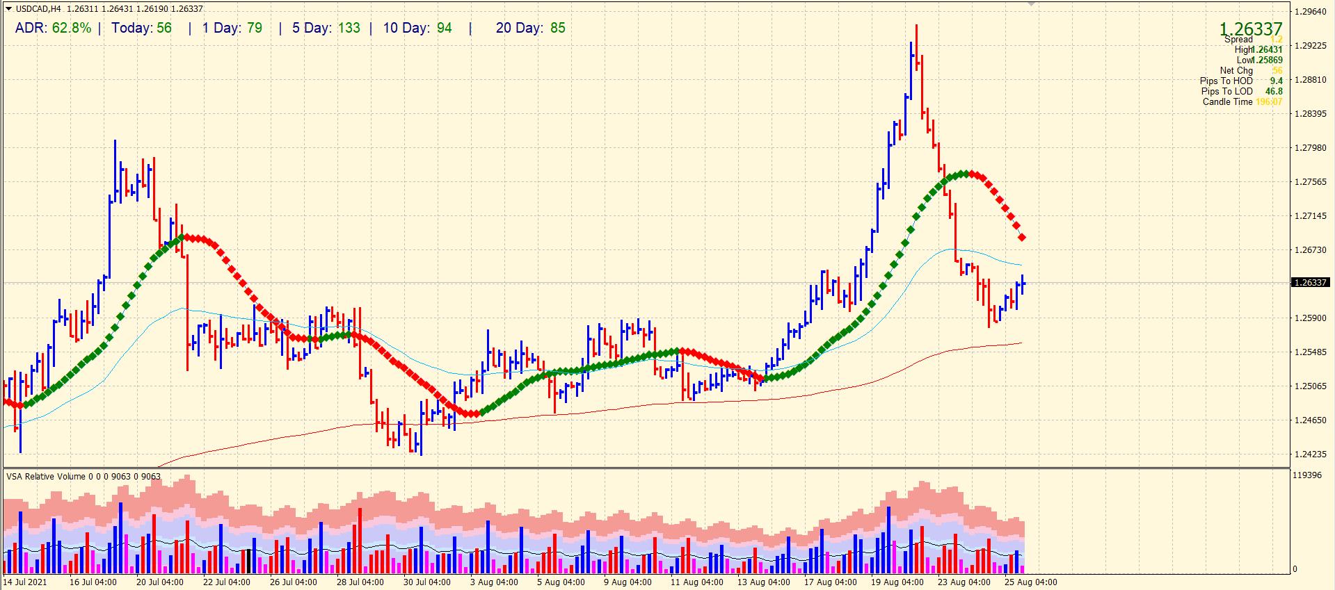 USD/CAD 4-hour price chart analysis