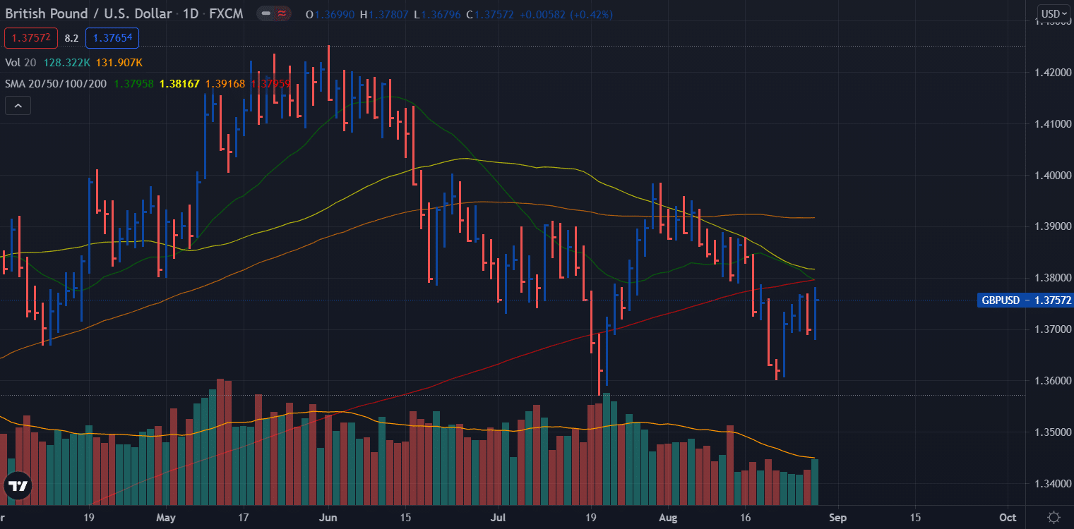 GBP/USD weekly forecast - daily chart