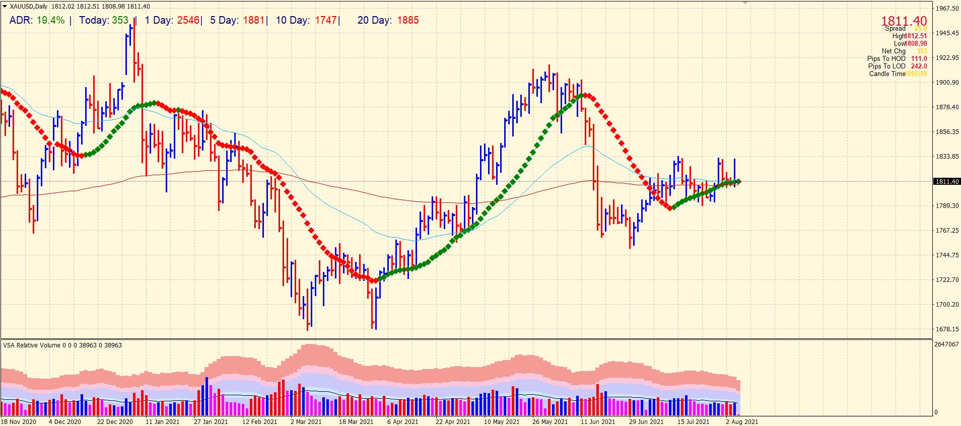Gold 4-hour chart analysis