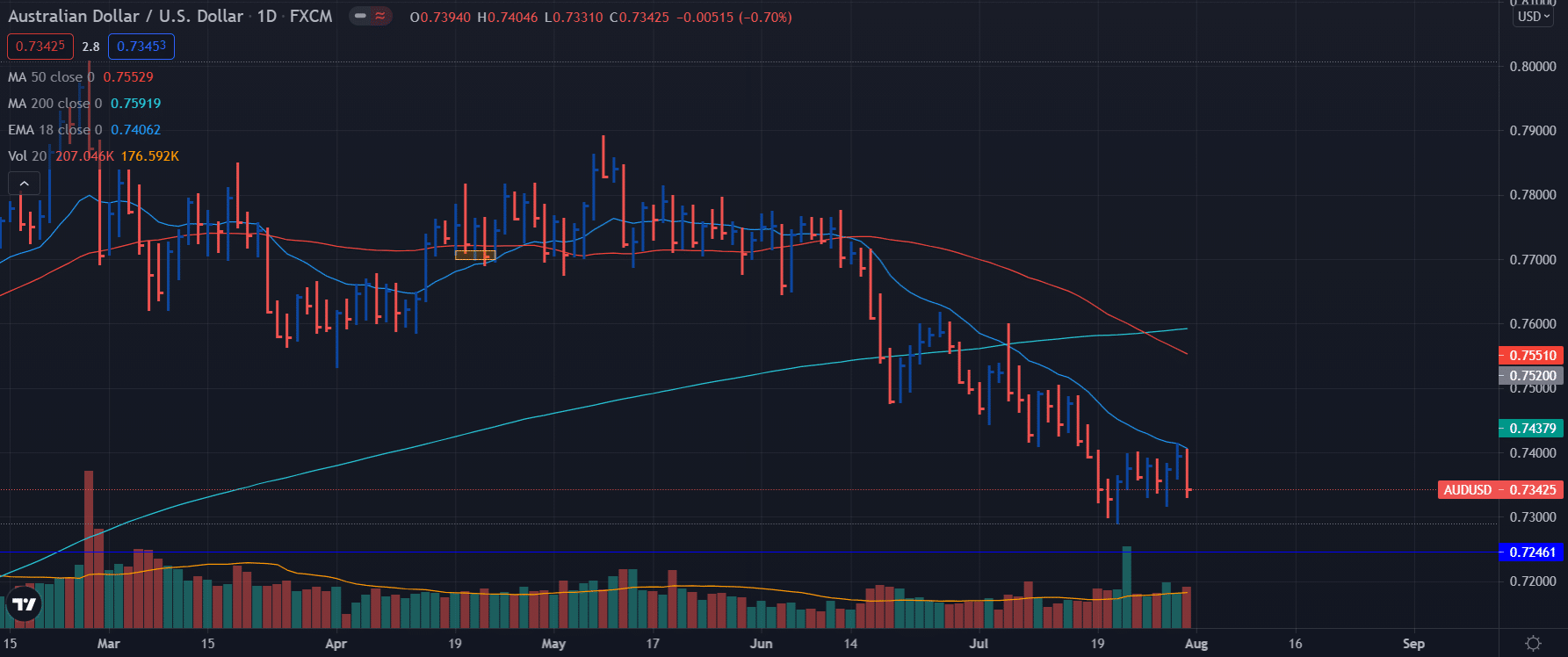 AUD/USD weekly analysis on daily chart