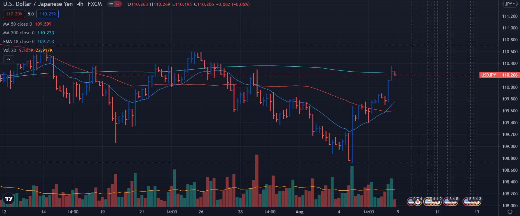 USD/JPY weekly analysis - daily chart