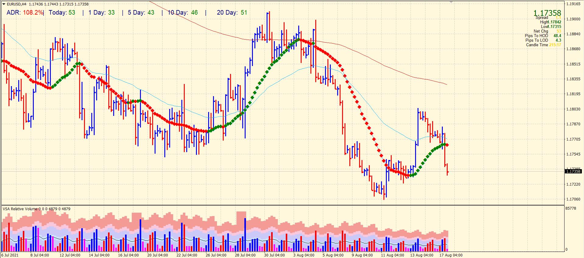 EUR/USD 4-hour chart forecast