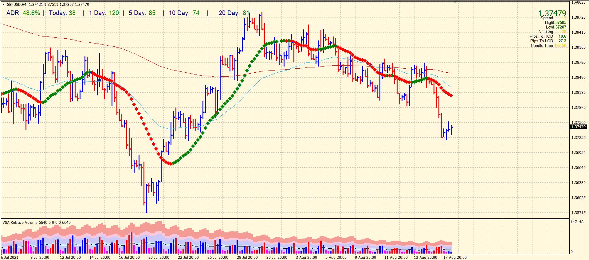 GBP/USD 4-hour price analysis