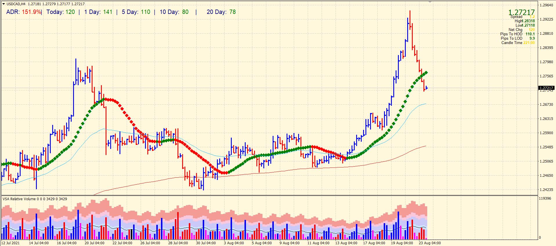 USD/CAD 4-hou price chart analysis