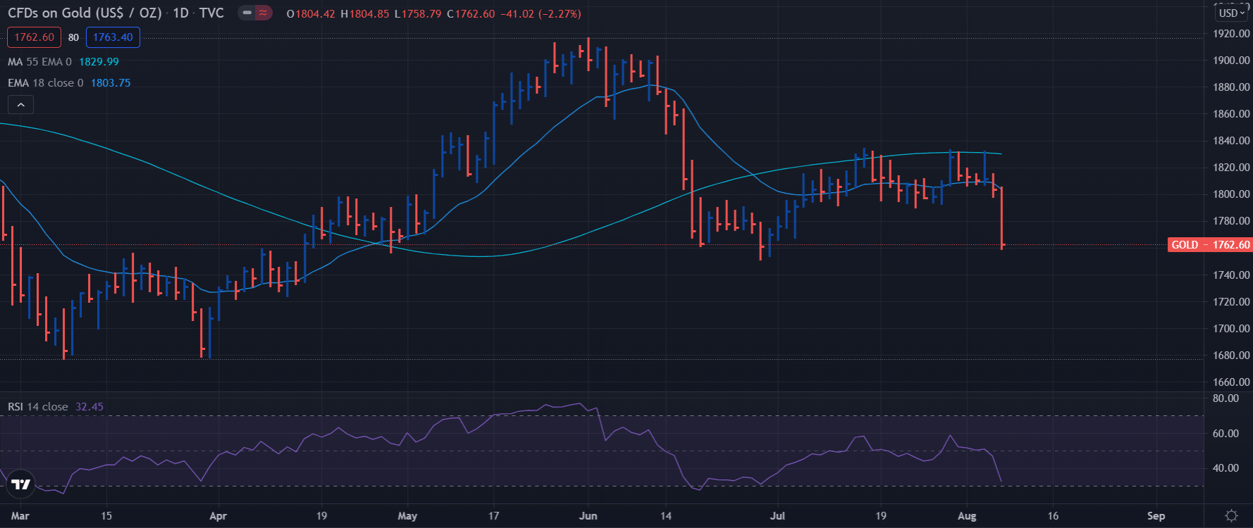 Gold daily chart - weekly forecast