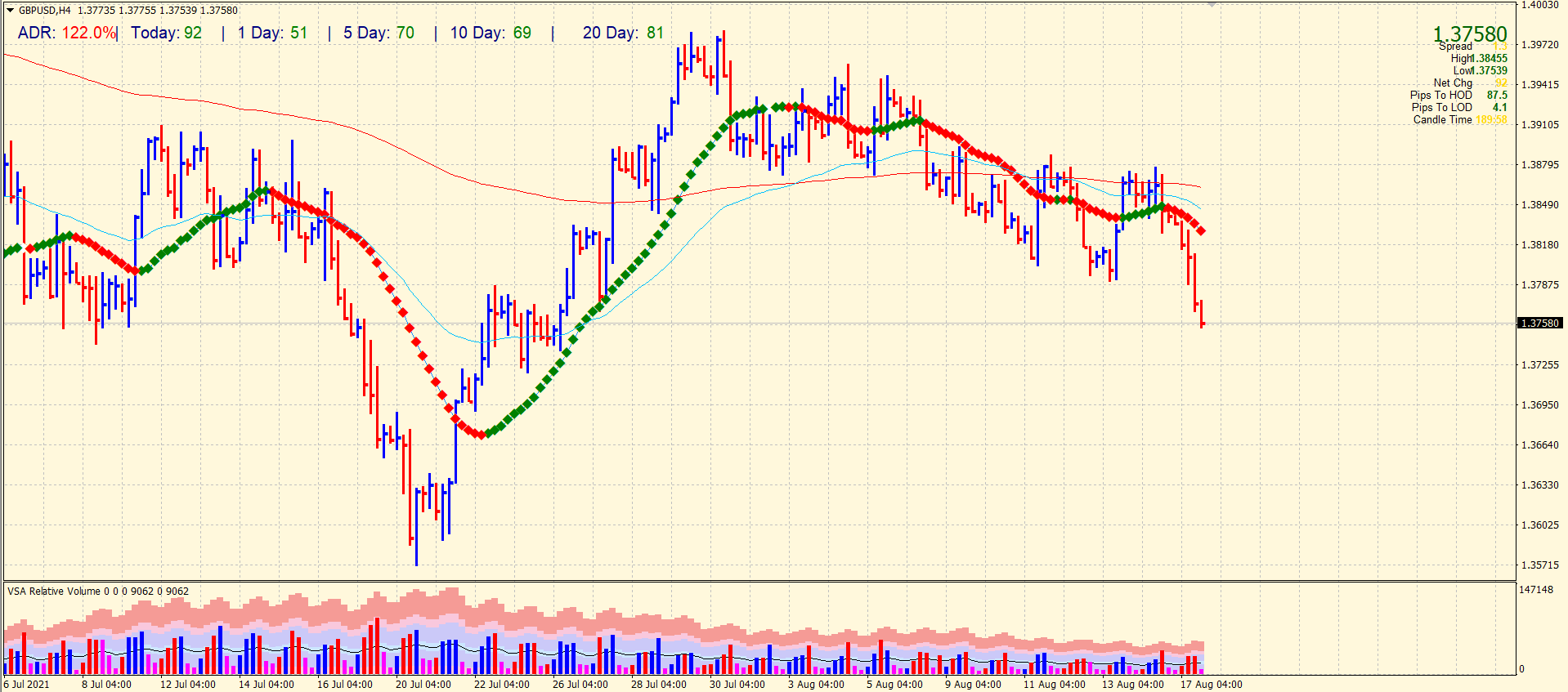 GBP/USD 4-hour chart analysis