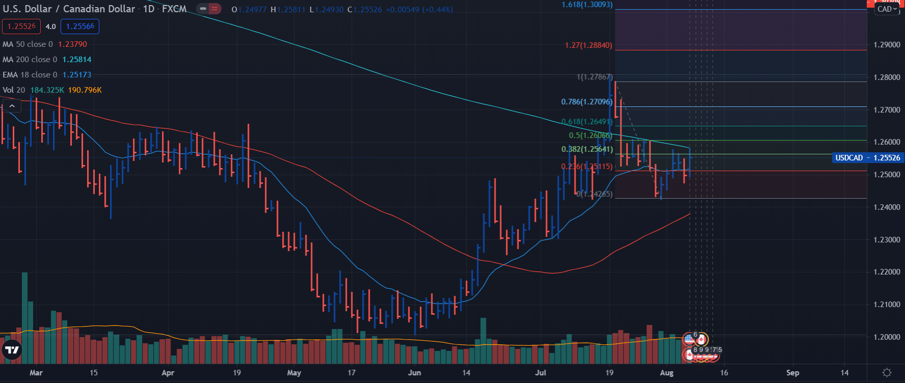 USD/CAD weekly forecast - daily chart