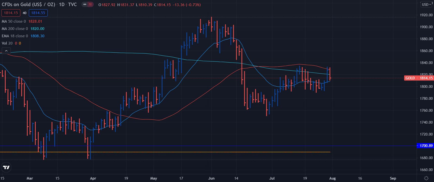 Gold weekly analysis on daily chart