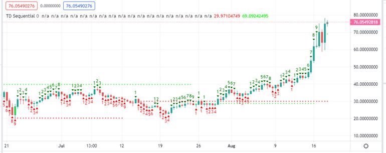 Solana Price 12-H Chart