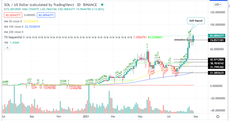 Solana Price 3 day Chart