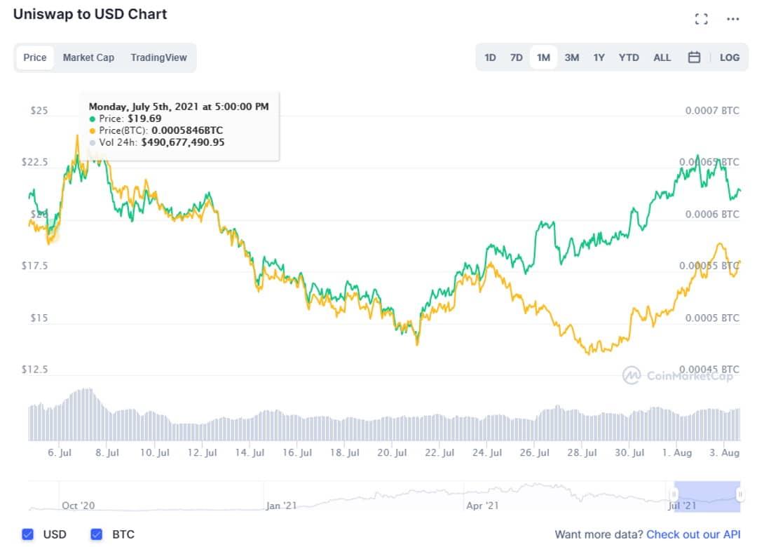 UNI/USD coinmarketcap chart