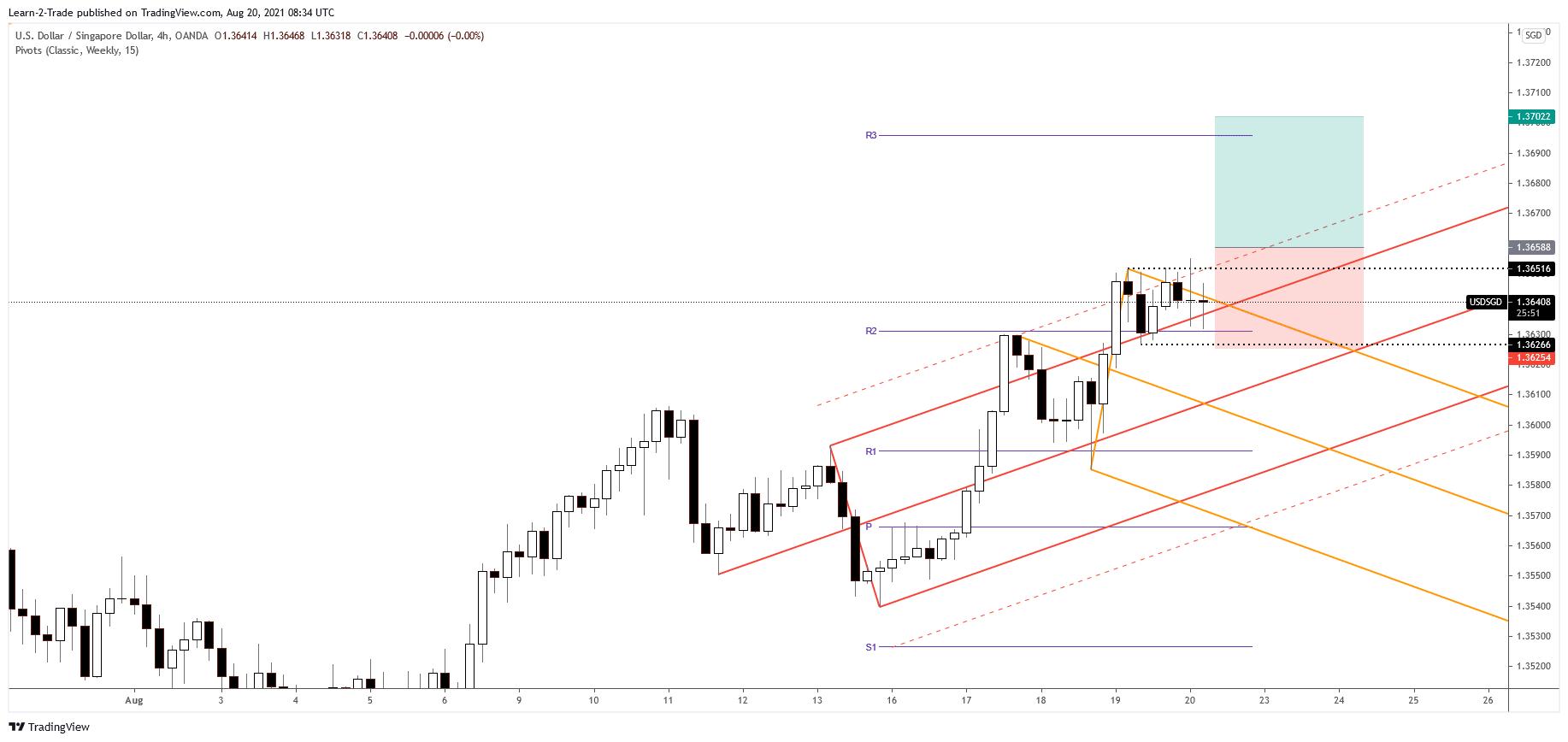 USD/SGD free forex signals
